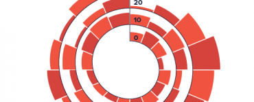 What is Spiral Plot in Data Visualization,data visualisation techniques,graph data visualization,visualizing event data,spiral plot python,spiral chart excel,data visualization guidelines,types of data visualization,timeline data visualization,